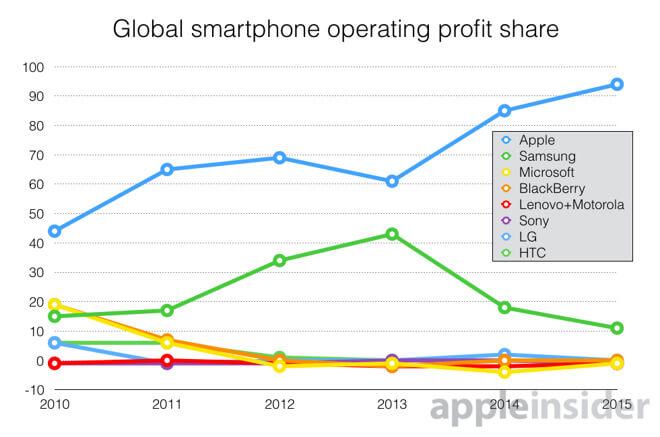 grafica beneficio smartphone