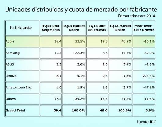 Mercado-tabletas-Q1-2014