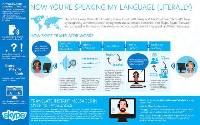 Skype-Translator-infografia