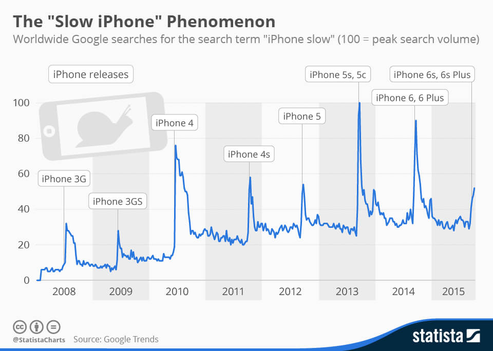 The Slow iPhone Phenomenon