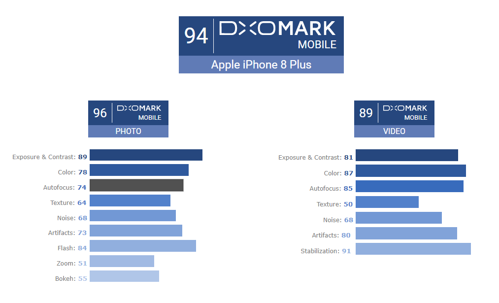 iphone 8 dxomark