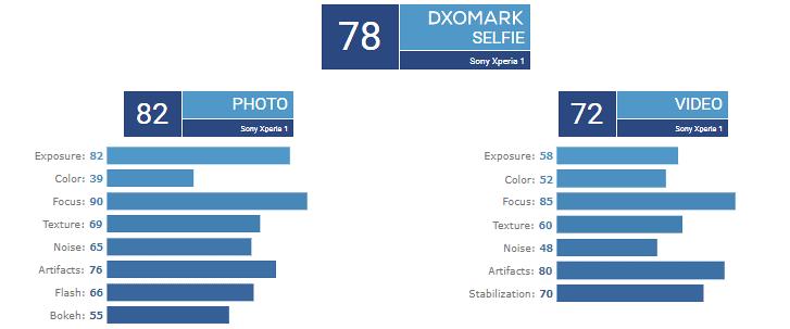 DxOMark-camara-frontral-Sony-Xperia-1