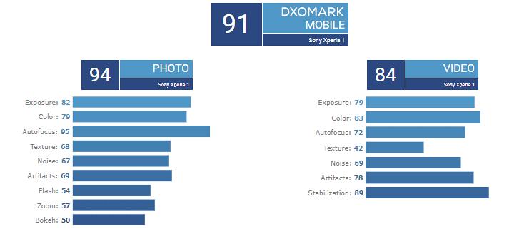 DxOMark-camara-trasera-Sony-Xperia-1